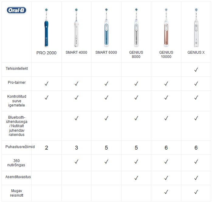 Braun Oral-B table